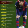 Lionel Messi - scorer of the most goals in the history of Barcelona - La Liga Table